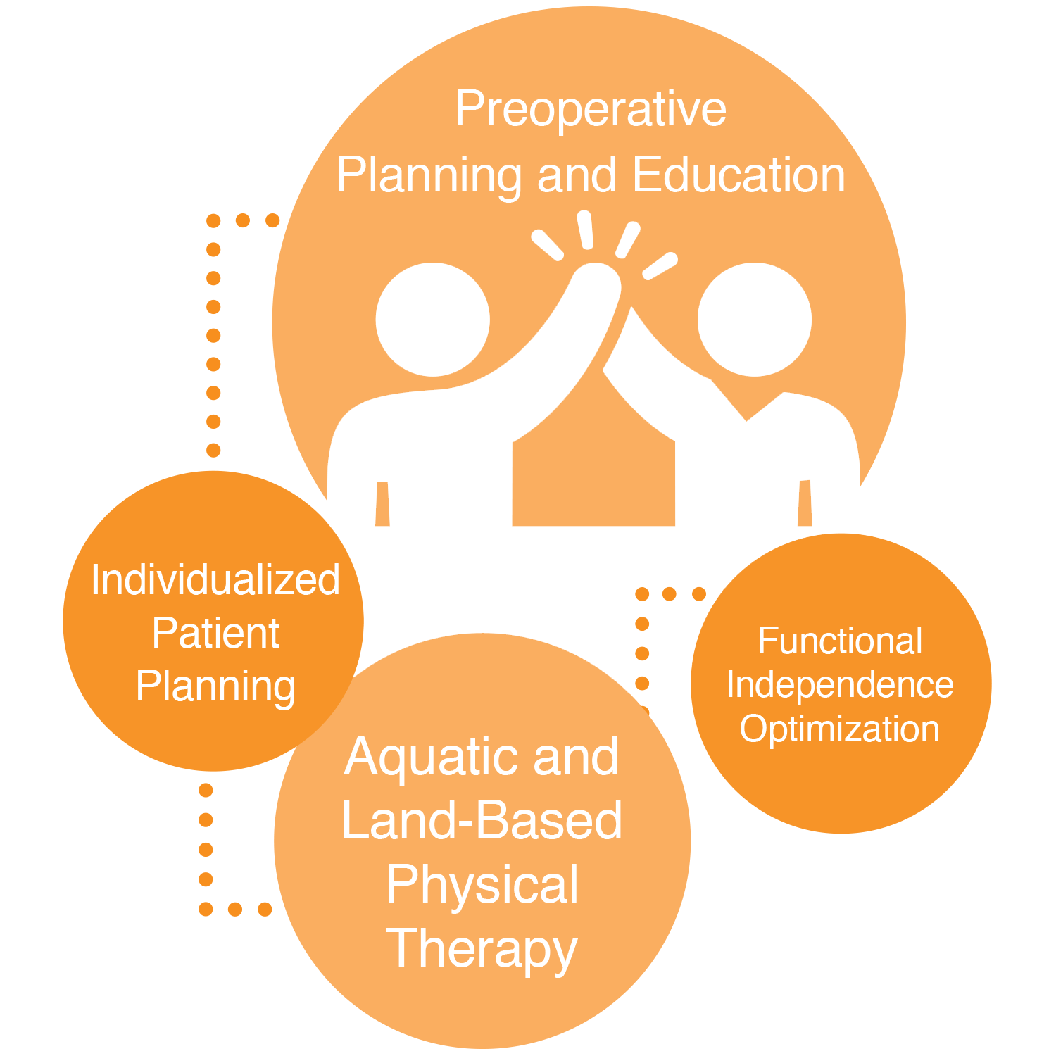 Preoperative Planning and Education graphic